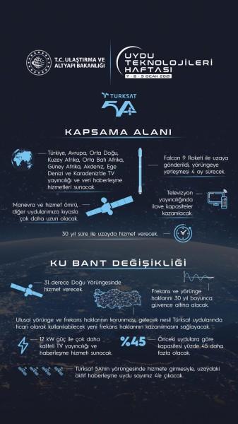 TÜRKSAT 5A'nın Yörüngesine Yolculuğu Devam Ediyor